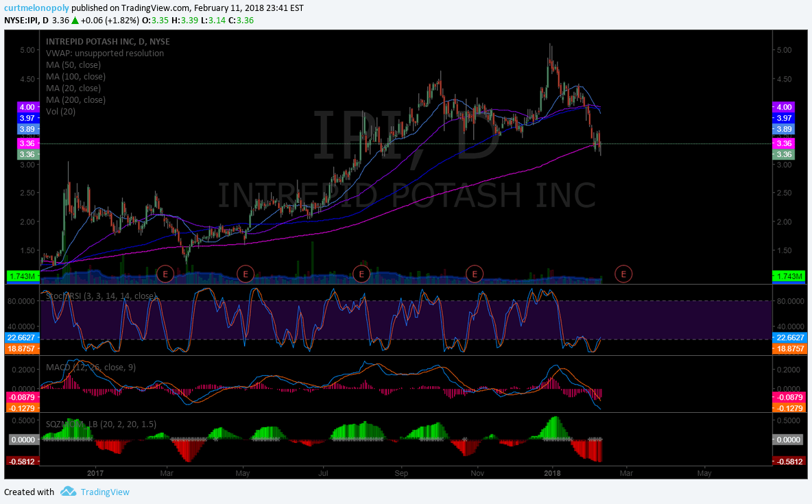 $IPI. chart, earnings