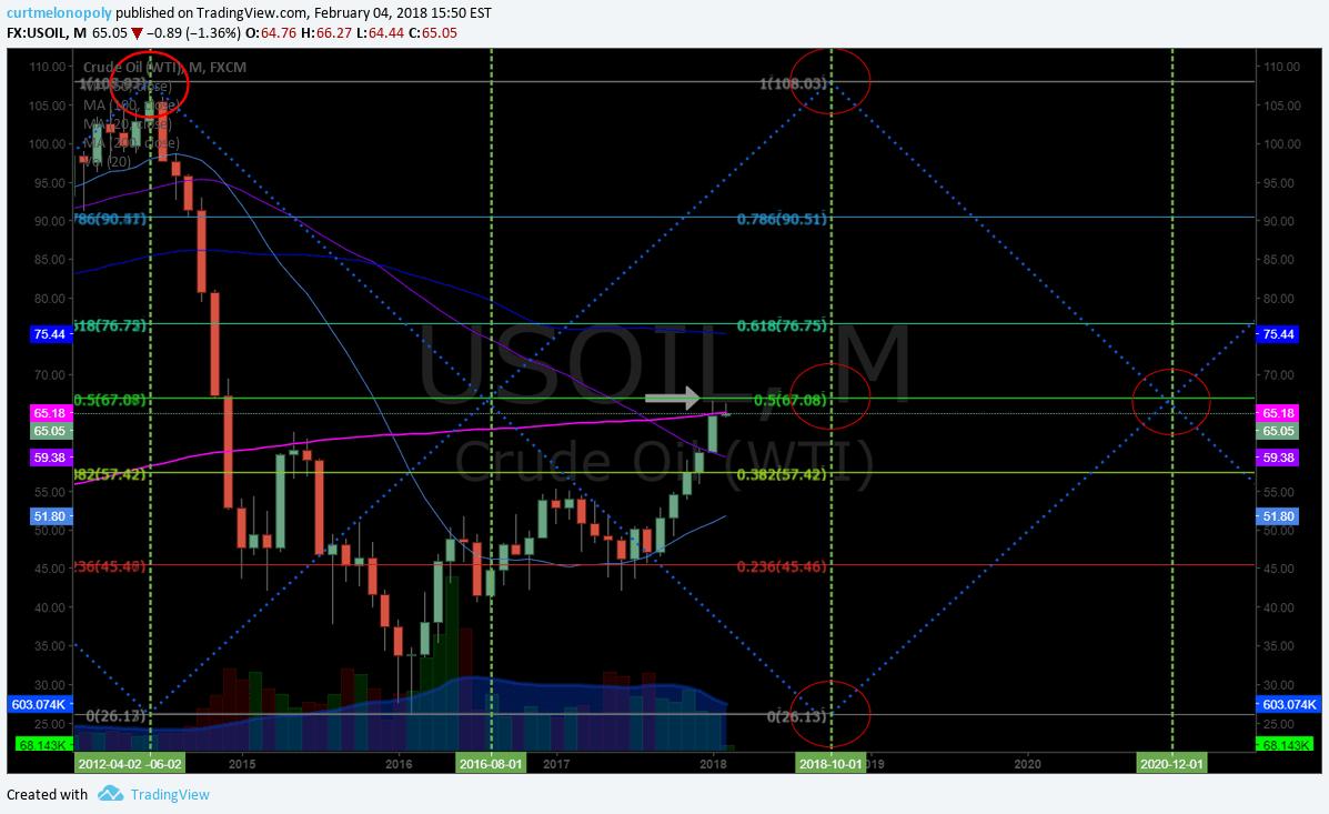 Oil, monthly, chart, resistance, Fibonacci, 200 MA, $WTI
