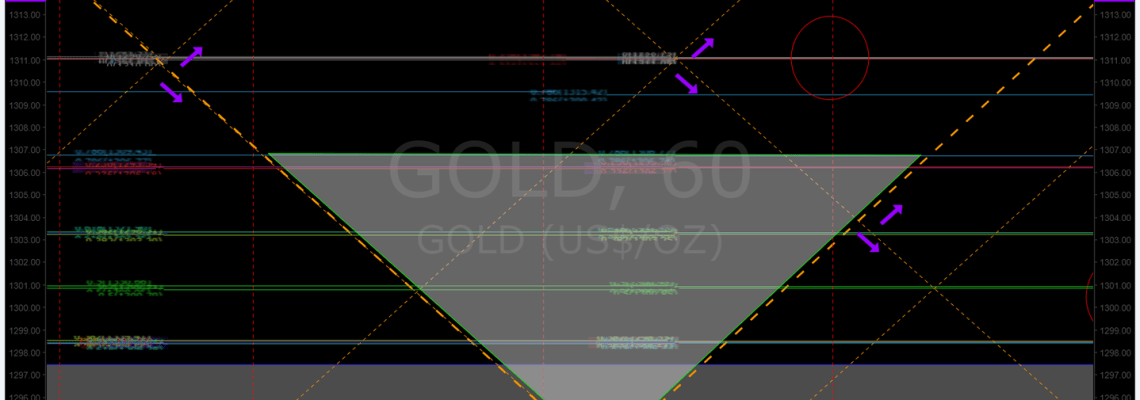 Gold, support, chart, algorithm, $GC_F, $GLD