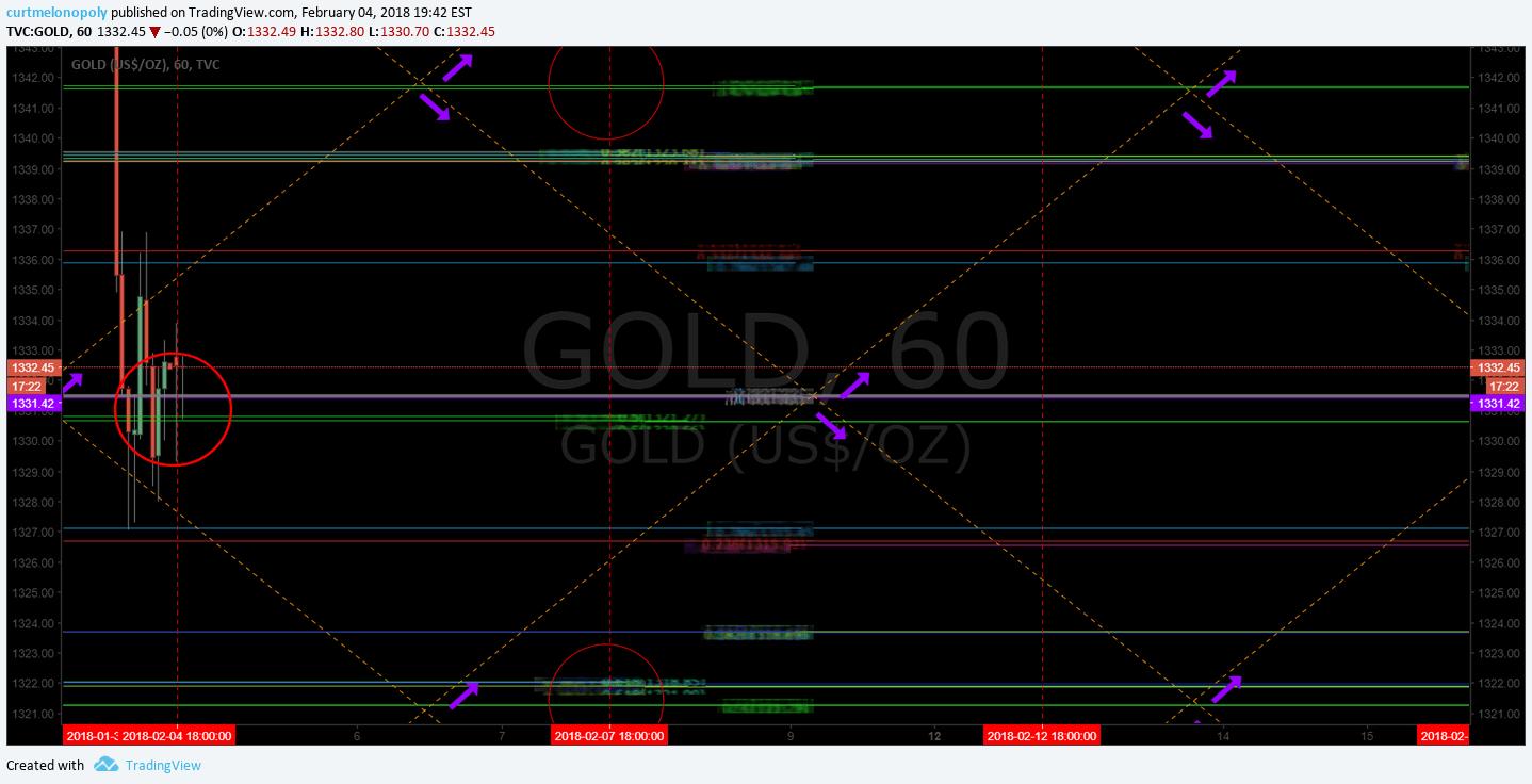 Gold, Algorithm, Chart, $GLD, $GC_F