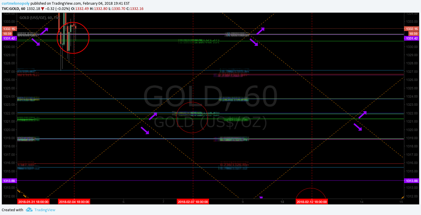 Gold, $GC_F, Chart, $GLD, Down, channel