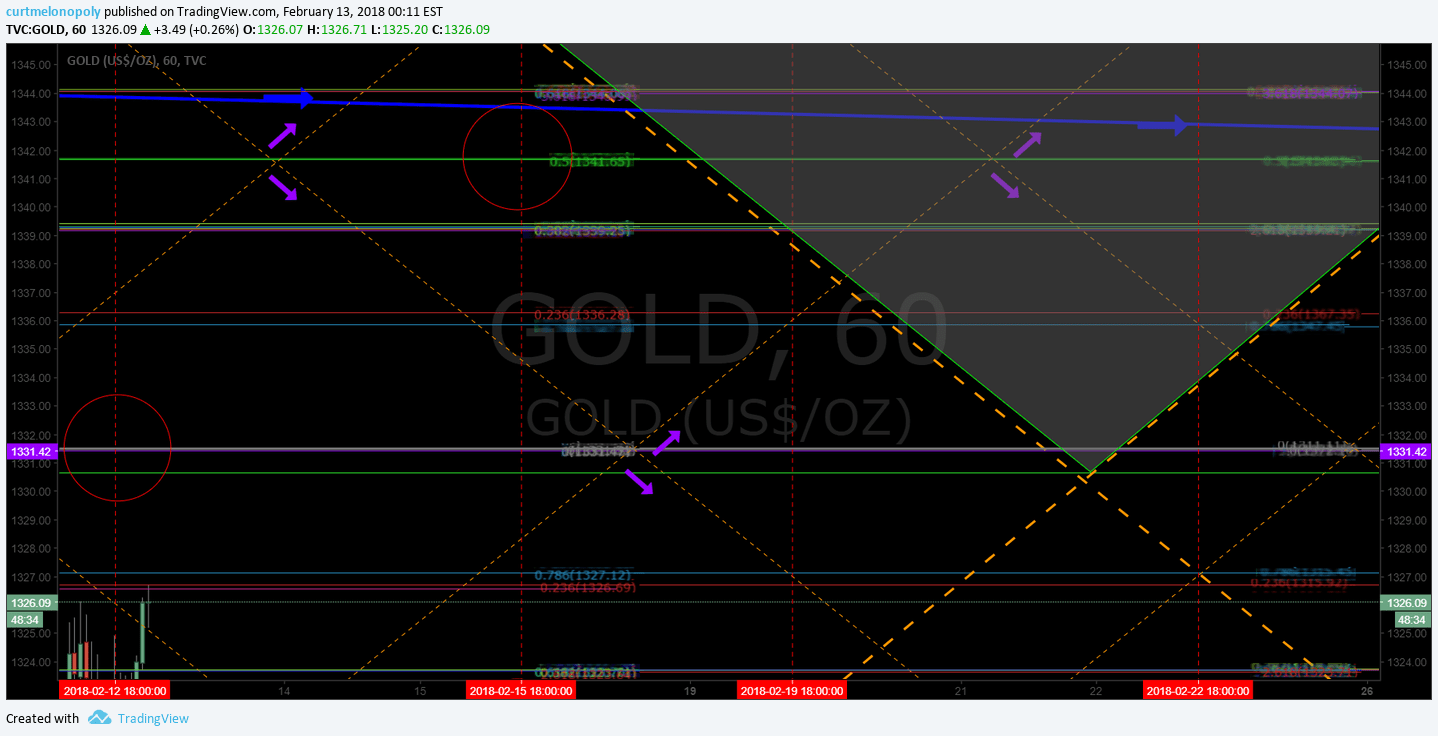 uptrend, Gold, Chart, Algorithm, $GLD