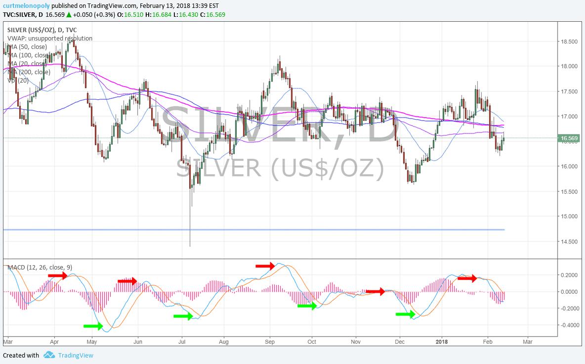 Silver, MACD, chart