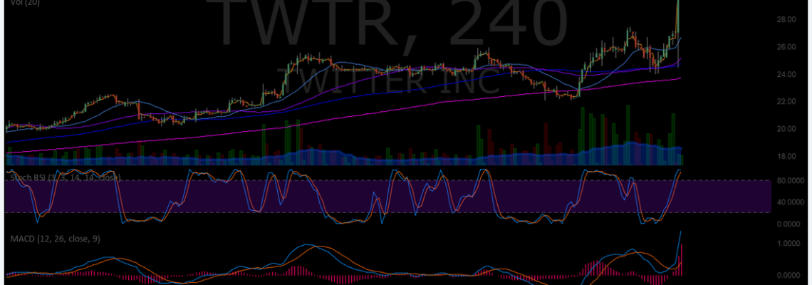 $TWTR, premarket, trading, plan