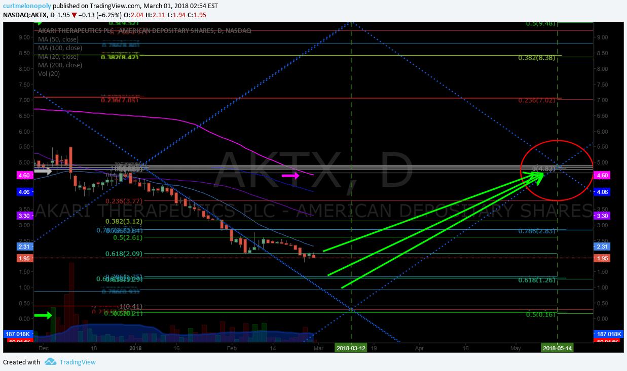 $AKTX, Swing trade