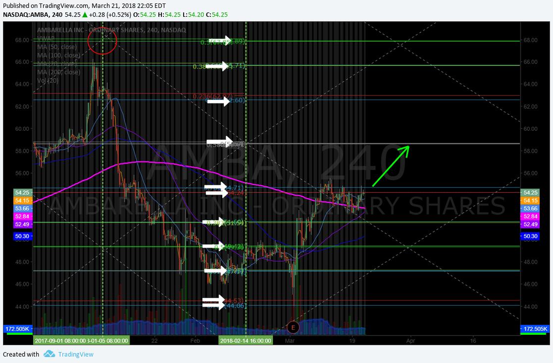 $AMBA, swingtrading, chart