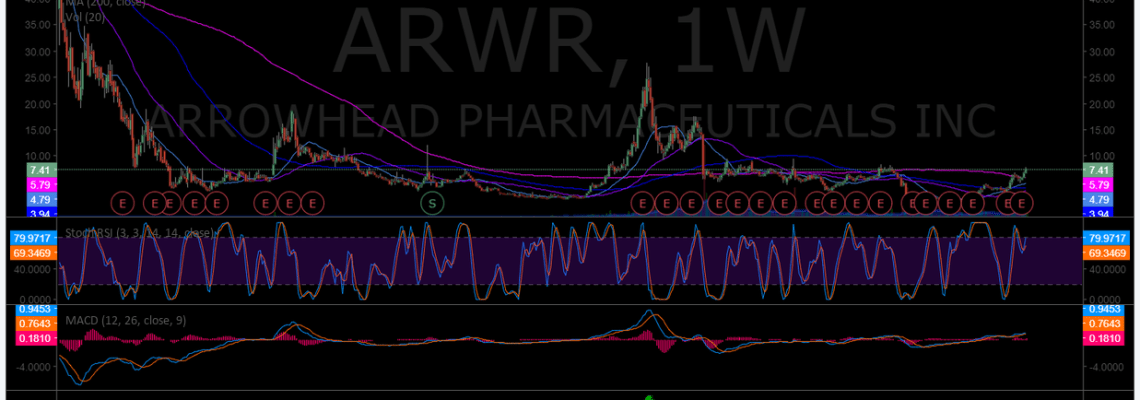 $ARWR, weekly, chart, swing, trading