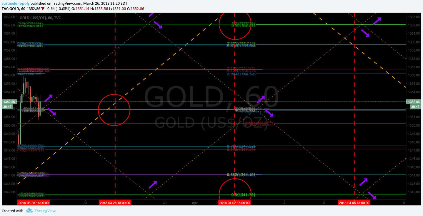 Current, trade, Gold, algorithm