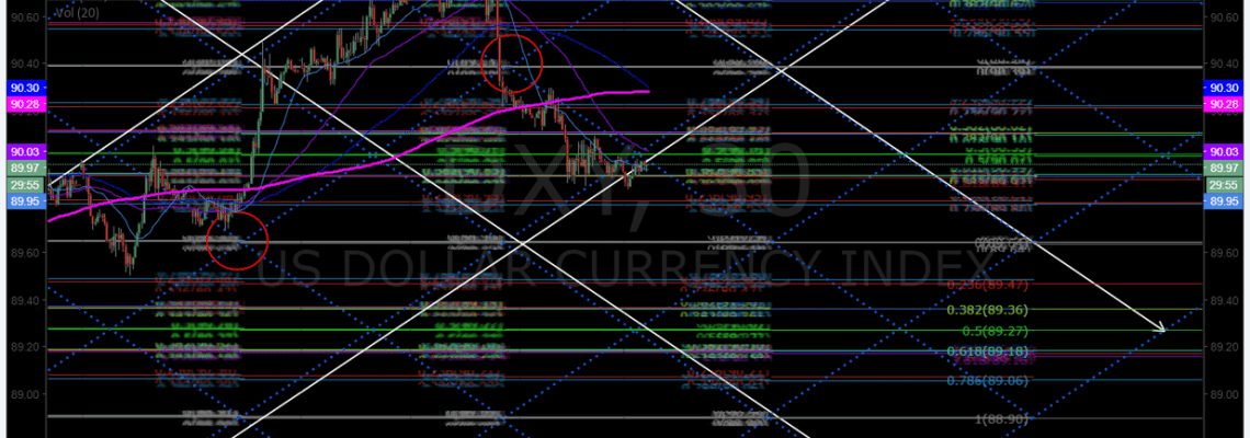 $DXY, 30 min, chart