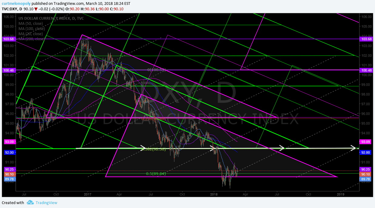 DXY, chart, model, geometric