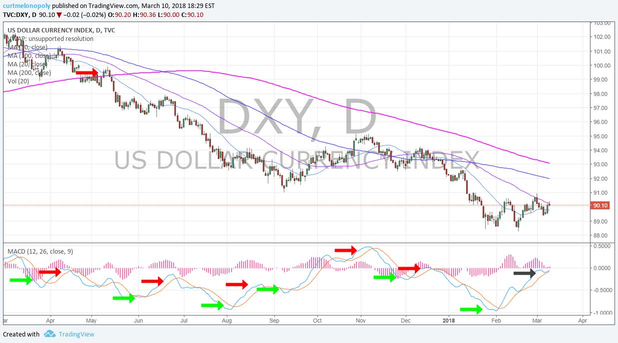 DXY, MACD, chart, USD