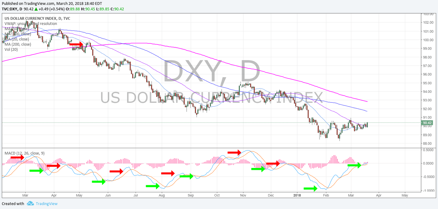 $DXY, Daily, chart, USD, swingtrading