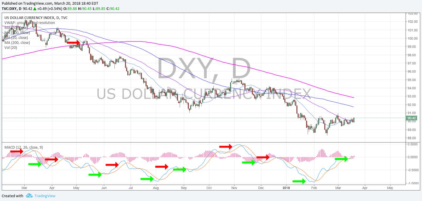 $DXY, Daily, chart, USD, swingtrading