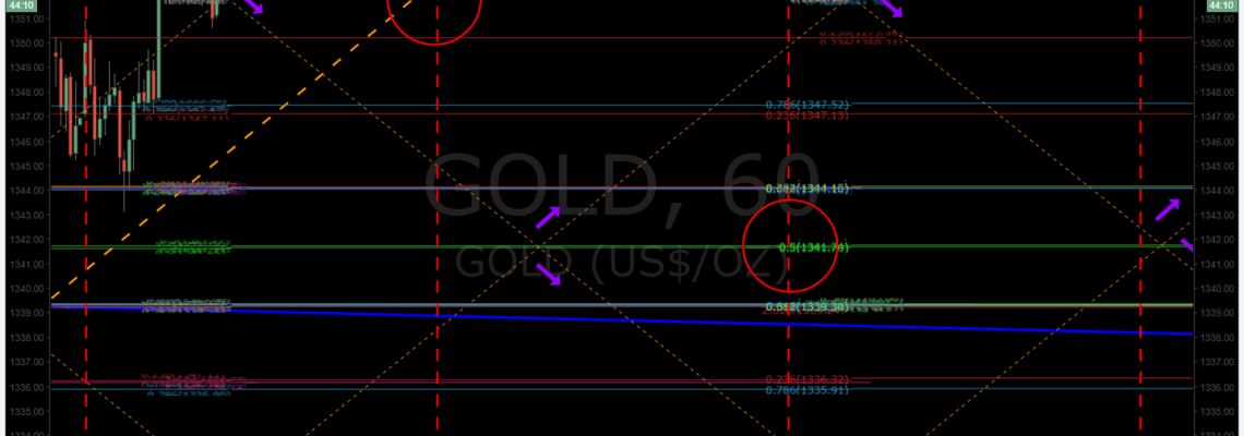 Gold, algorithm, chart, downtrend