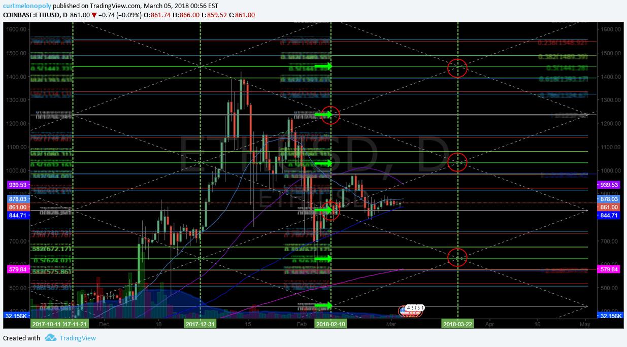 $ETH, chart