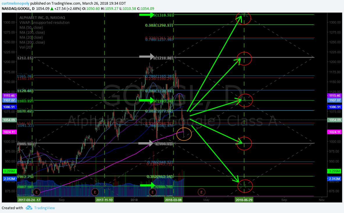 $GOOGl, swingtrading, chart, price, targets