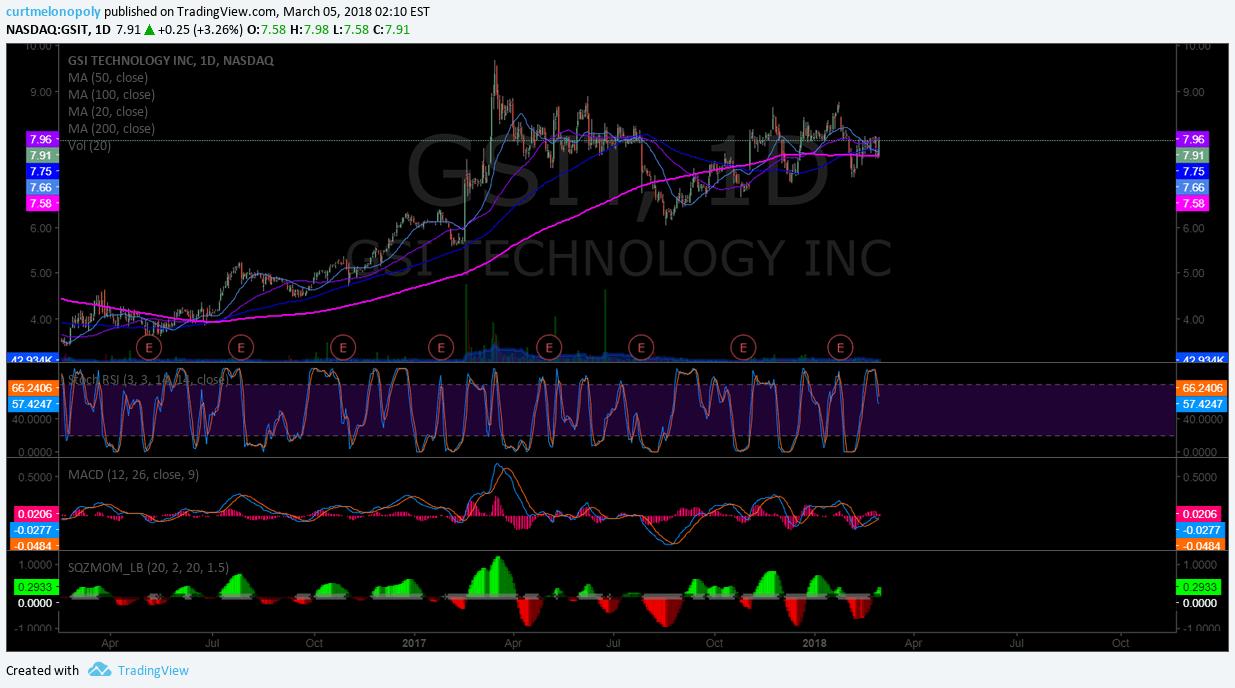 $GSIT, indicators, chart