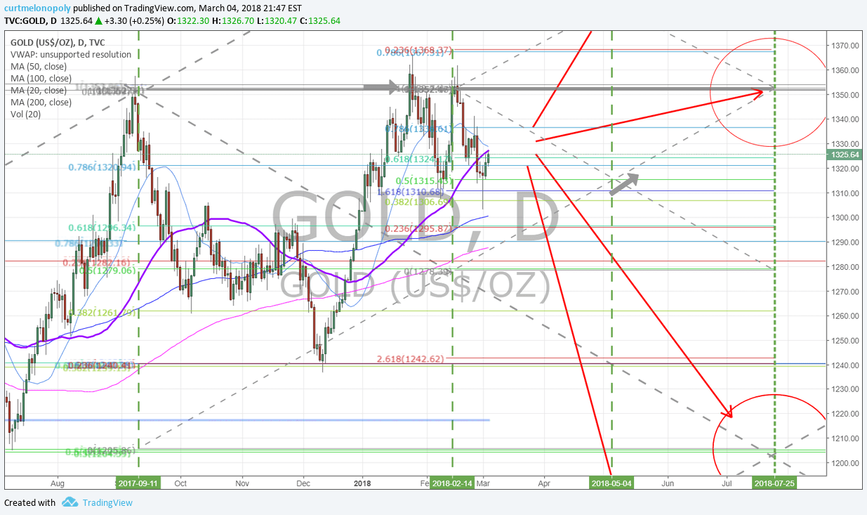 Gold, daily, chart, 50 MA, Resistance