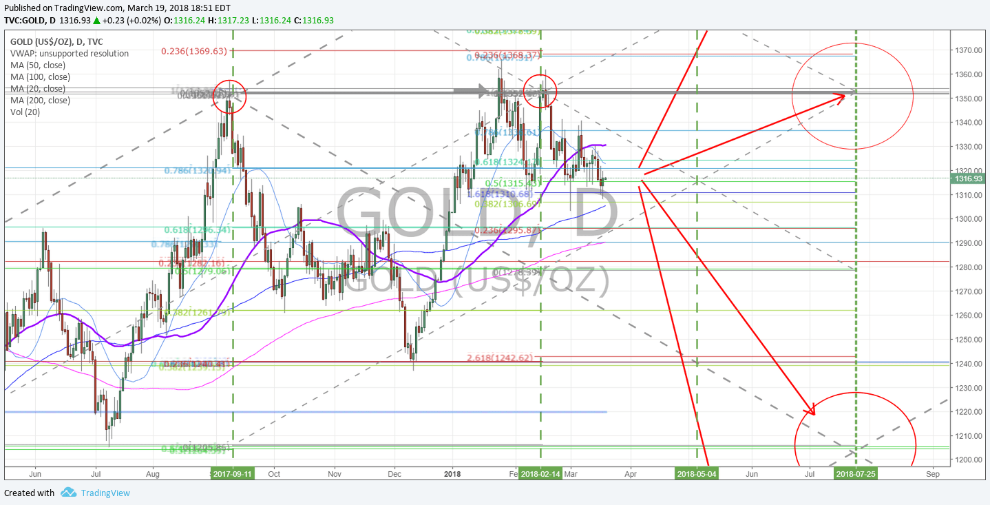 Gold, Chart, Daily, 50MA, Resistance, test
