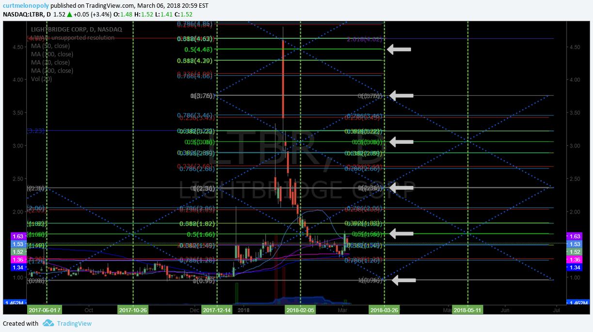 $LTBR, chart, setup