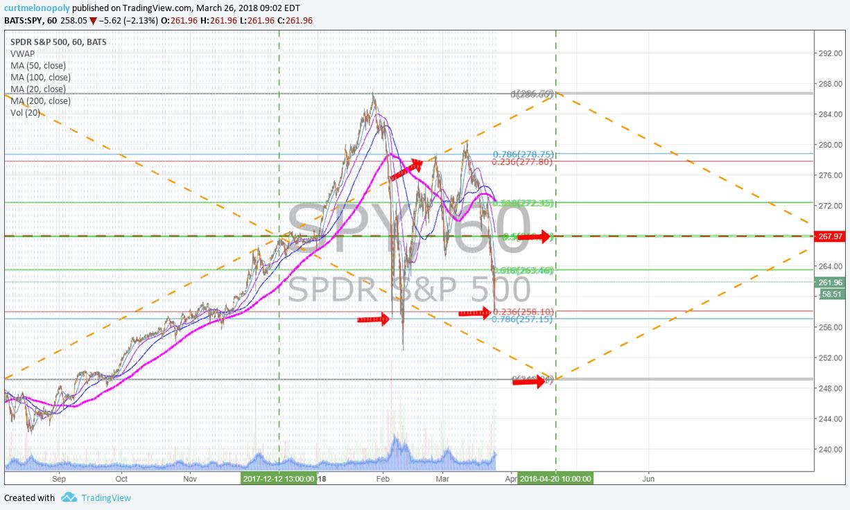 $SPY, $SPXL, $SPXS, Trading, chart