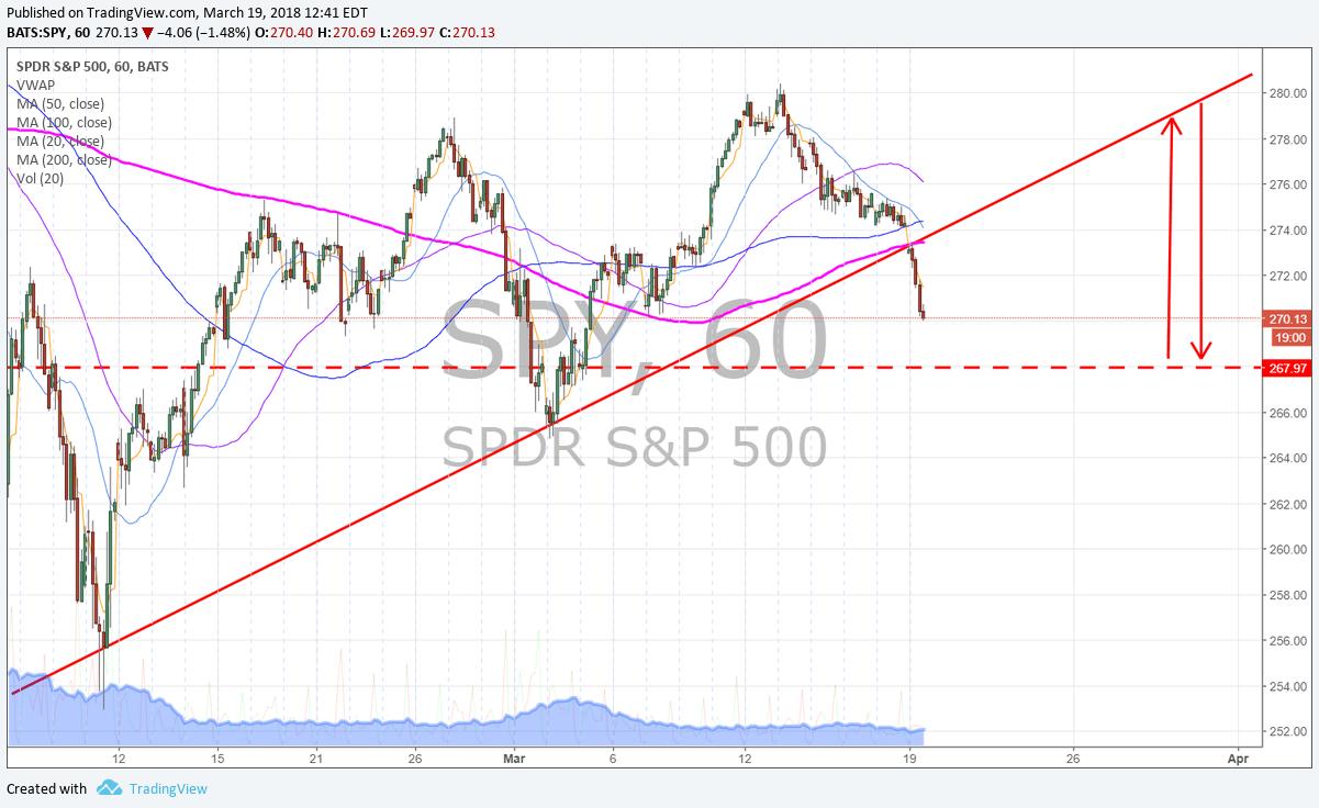 $SPY, chart, trendline