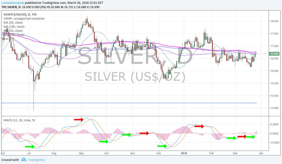 Silver, MACD, daily, chart, 200MA