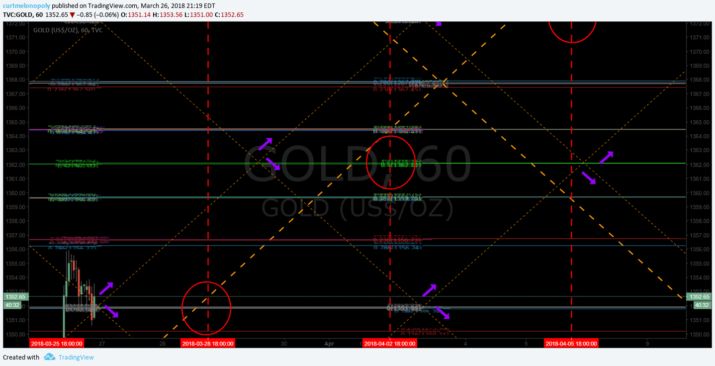 Gold, uptrend, chart, algorithm