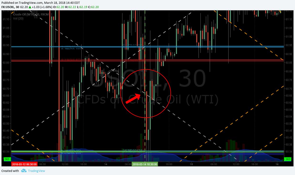 Oil, Algorithm, price, target, $WTI, USOIL