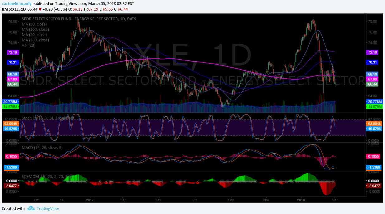 $XLE, chart