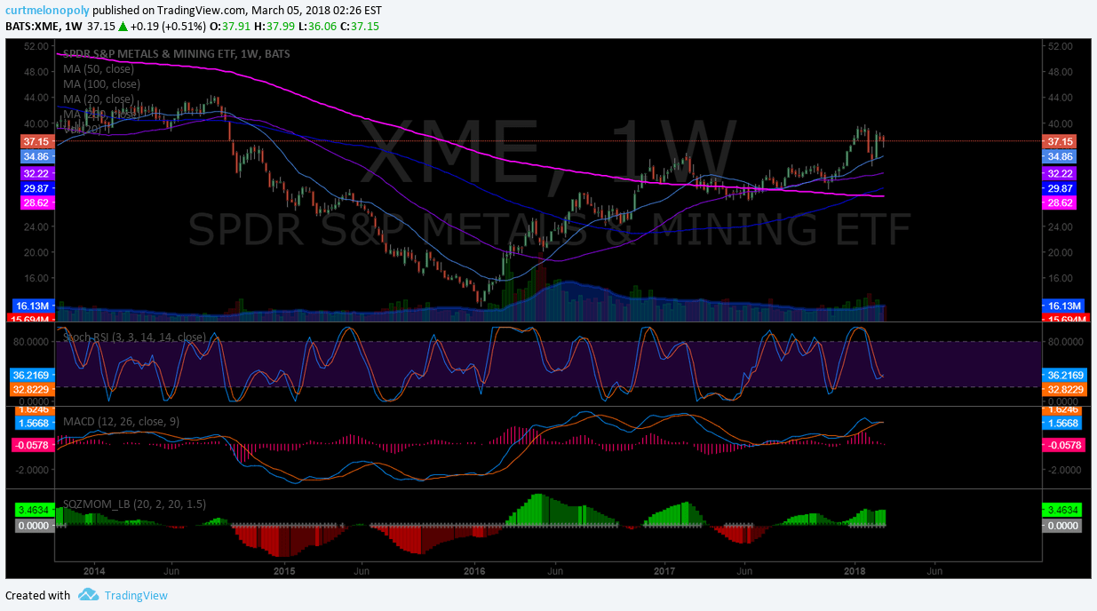 $XME, weekly chart