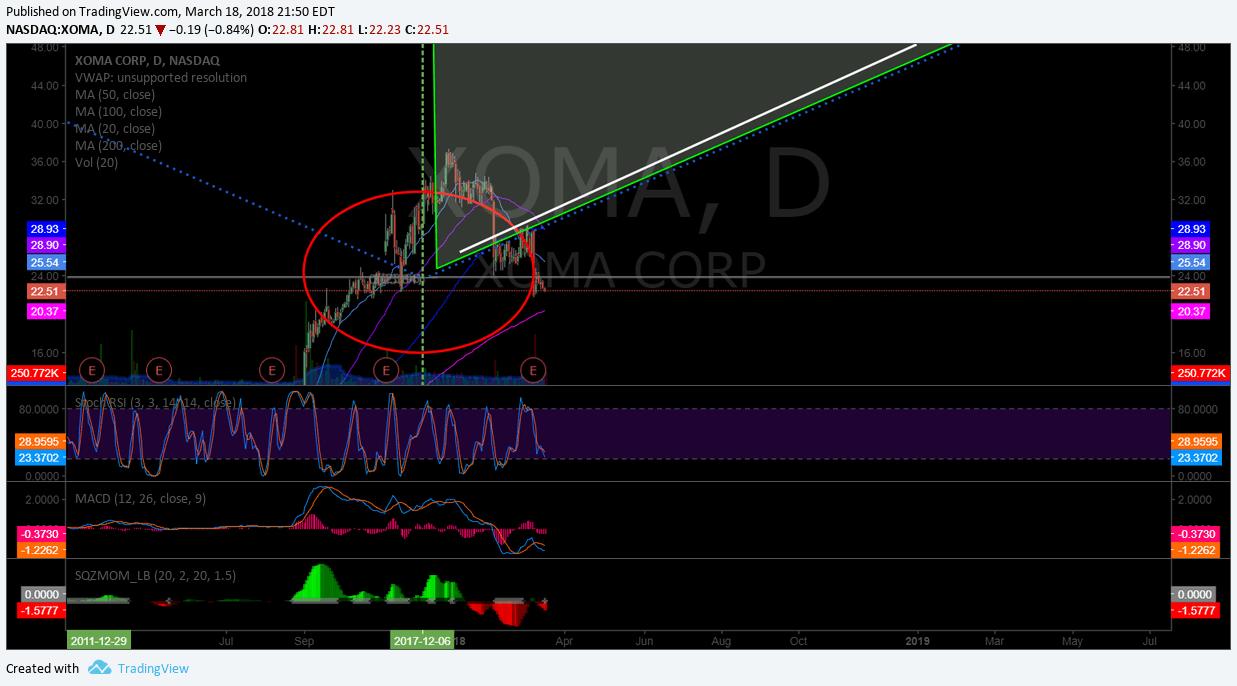 $XOMA, chart, short