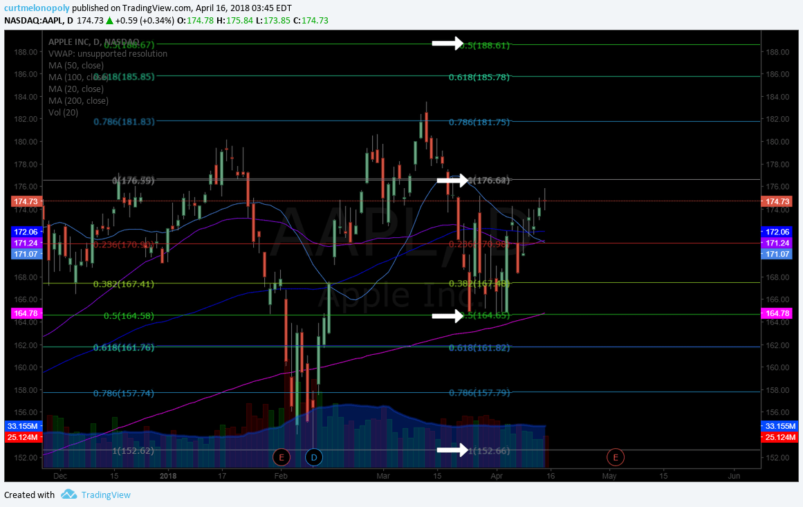$AAPL, swing trade, buy, sell, price, targets