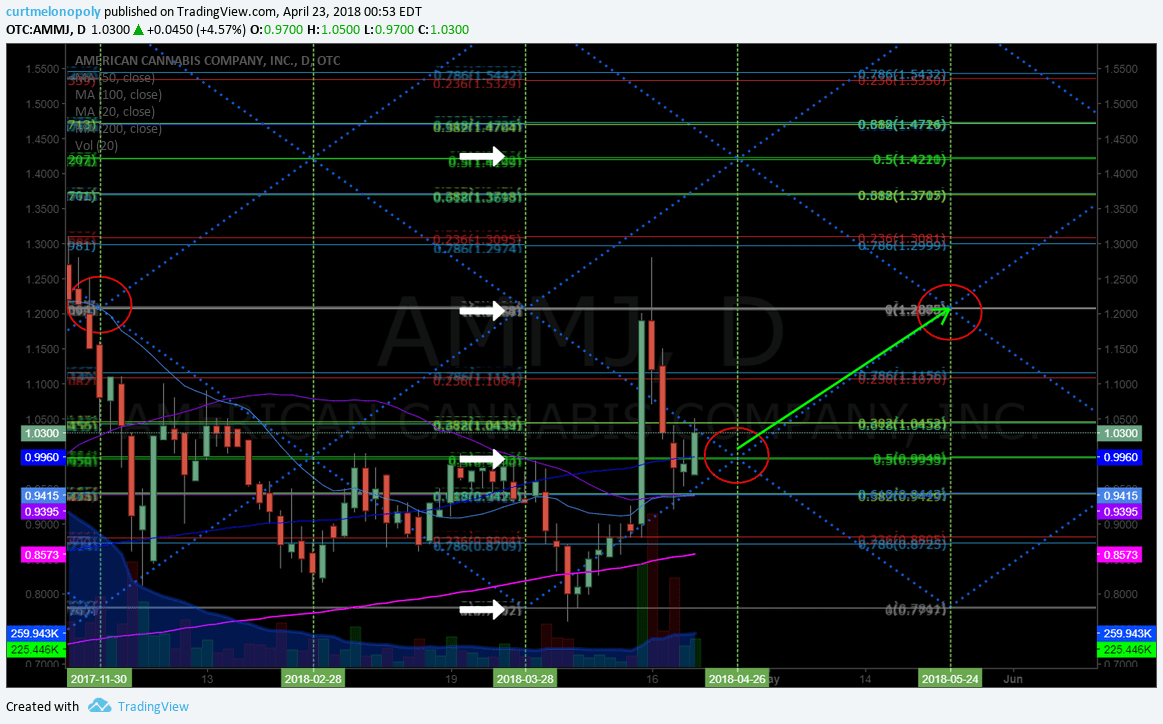 $AMMJ, swing, trading, price targets