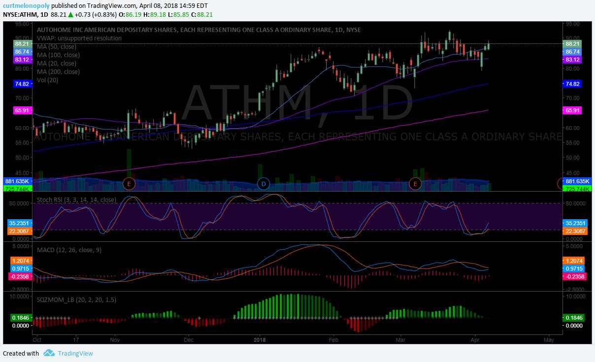 $ATHM, daily, chart