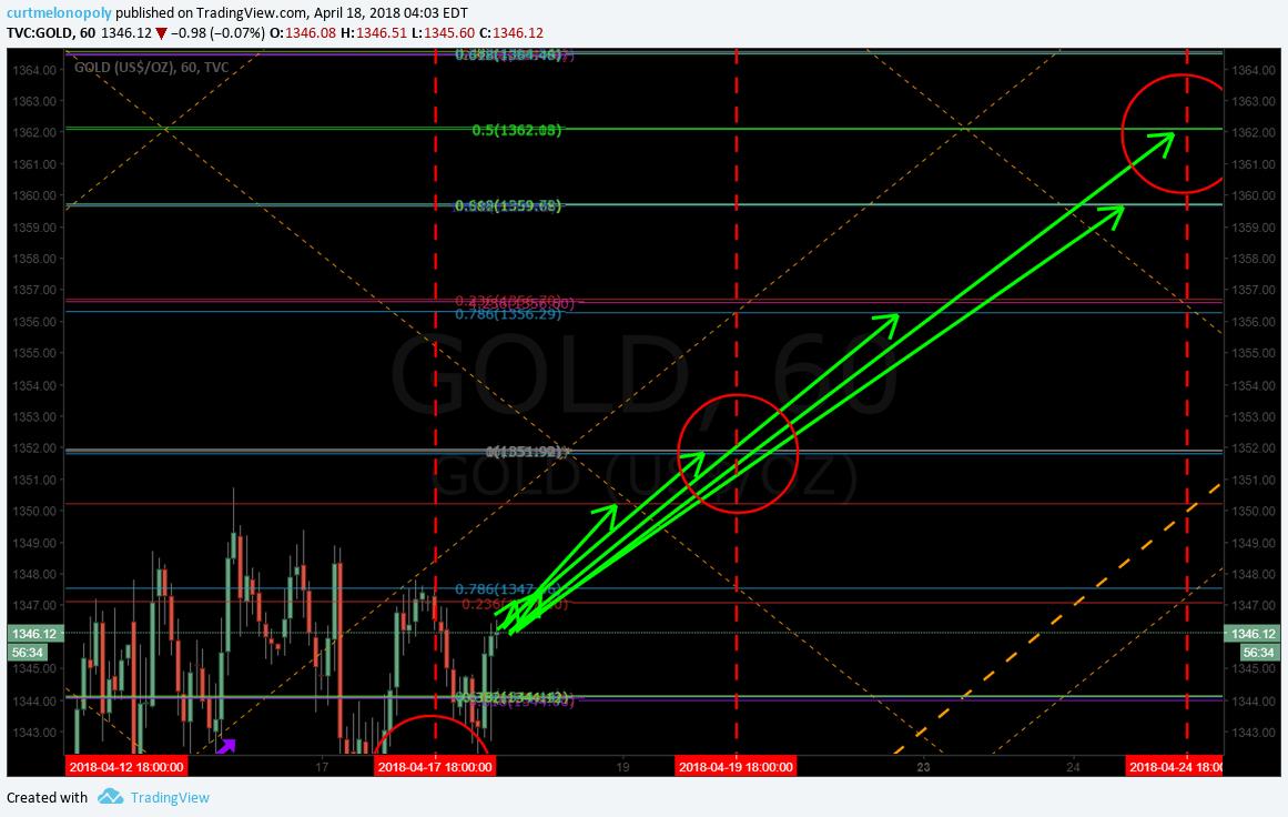 Gold, long, trade