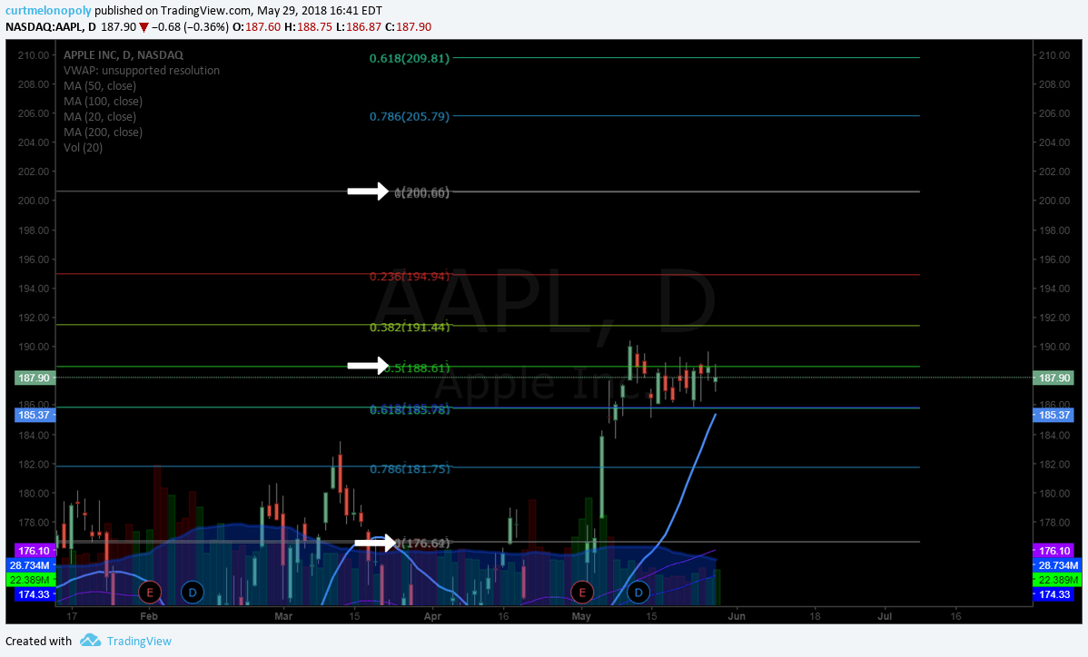 $AAPL, Apple, stock, chart, swingtrading