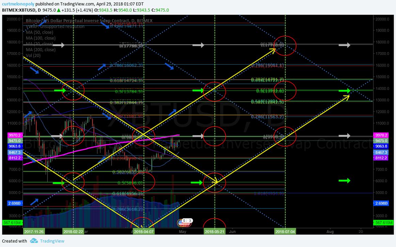 $BTC, daily, algorithm, chart
