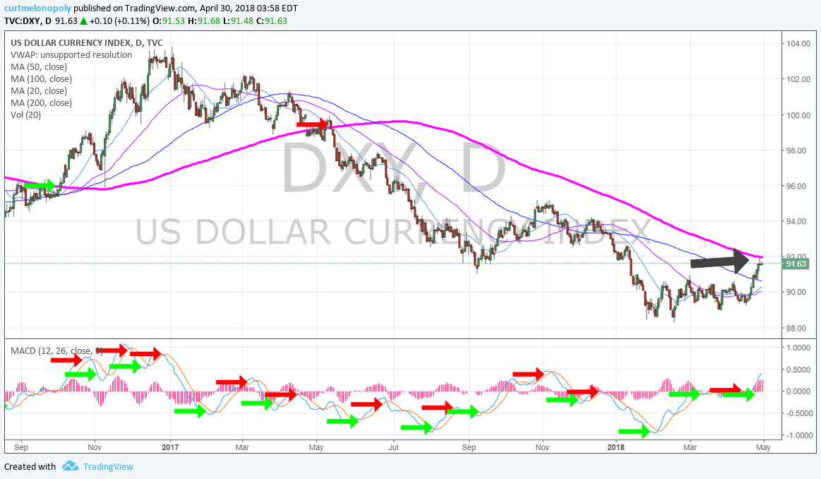 DXY, Daily, Chart, 200 MA, MACD