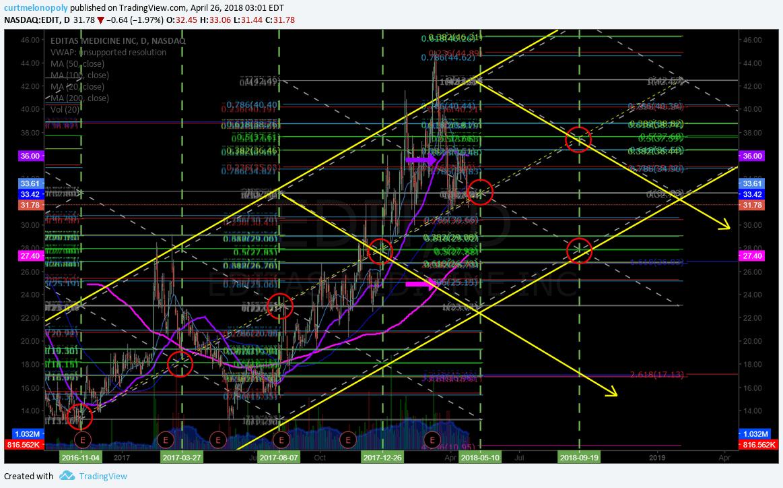 $EDIT, chart, swing, trade