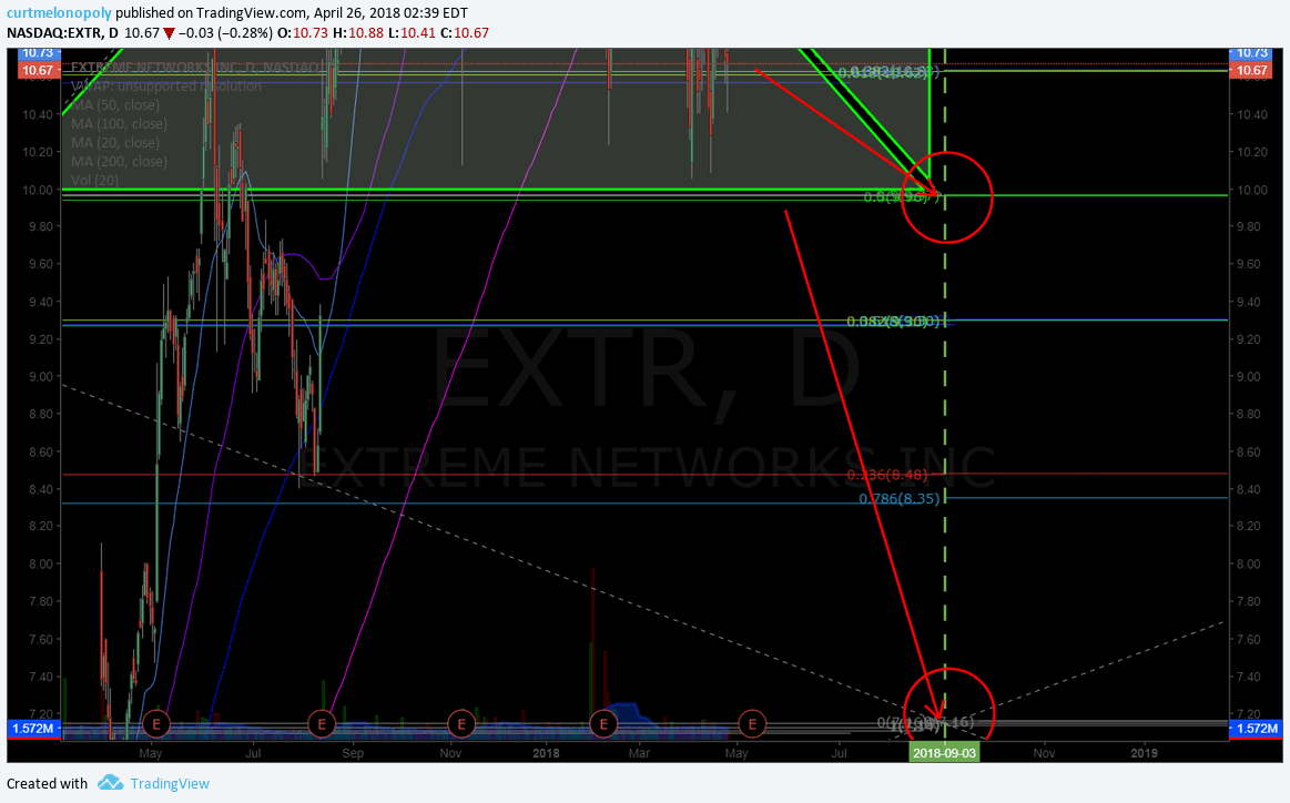 $EXTR, short, trade, setup