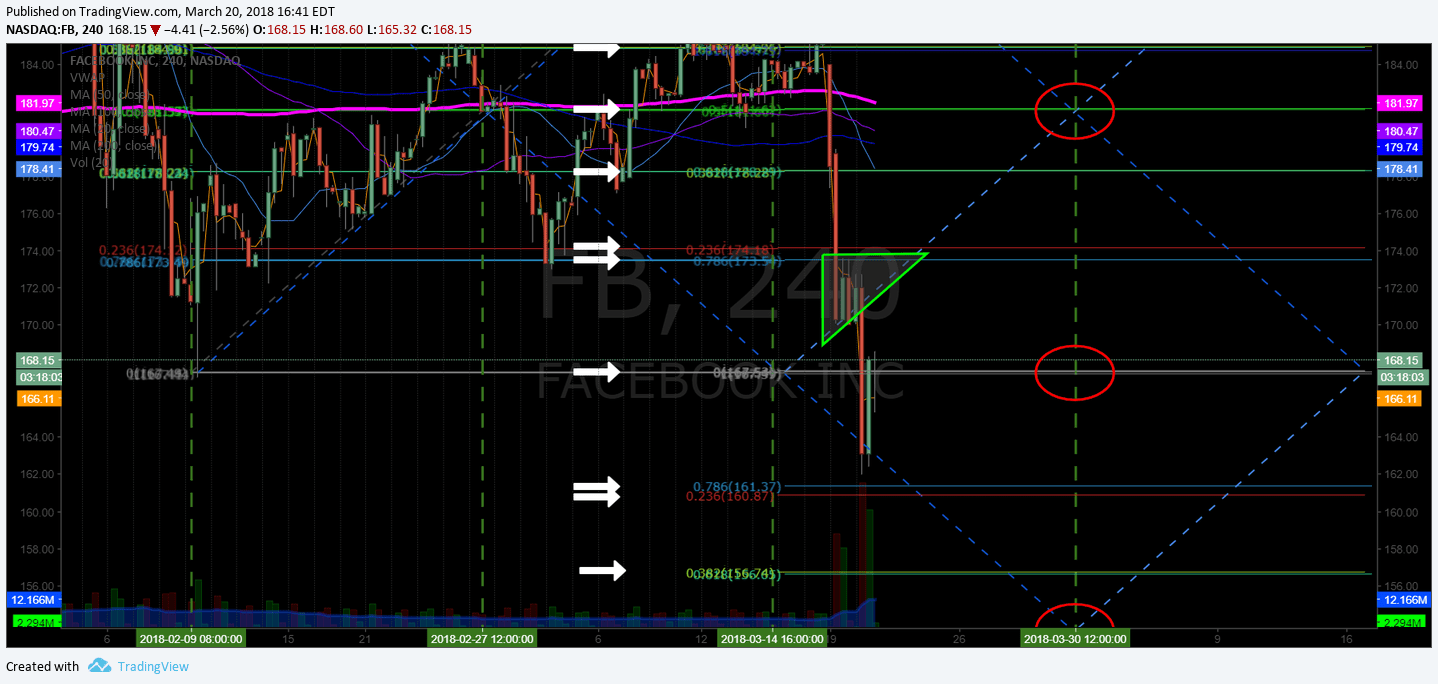 $FB, trading, alert, swing