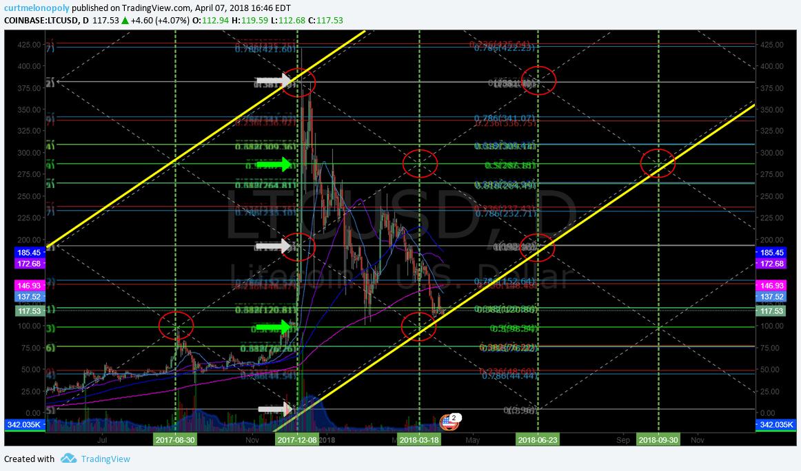 $LTC, chart, algorithm
