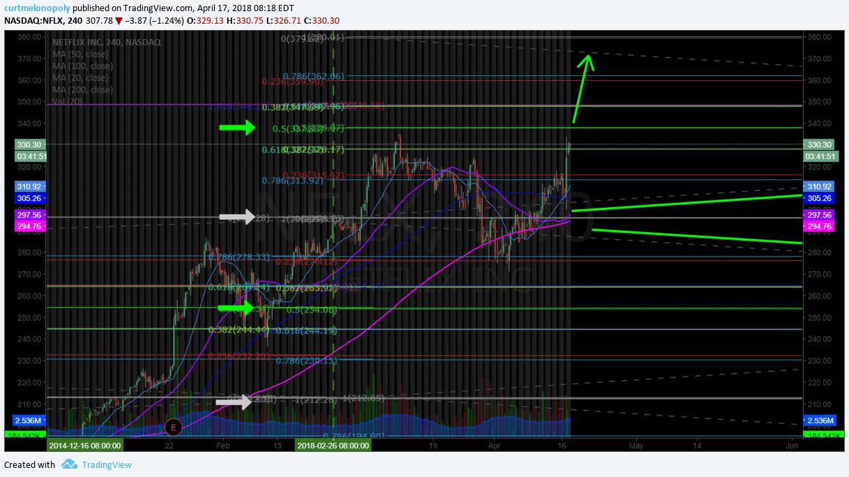$NFLX, swing, trade, chart