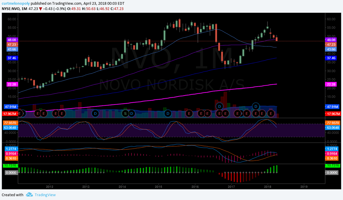 $NVO, short, setup, monthly, chart