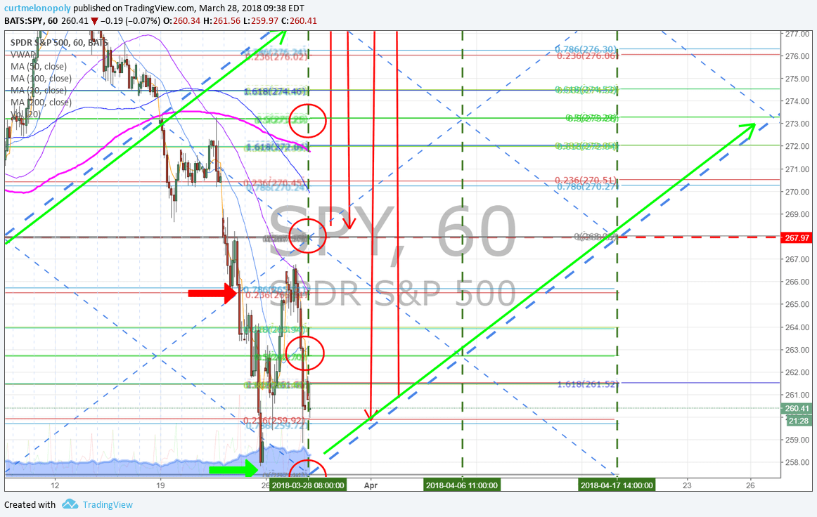 $SPY, timecycle, charting