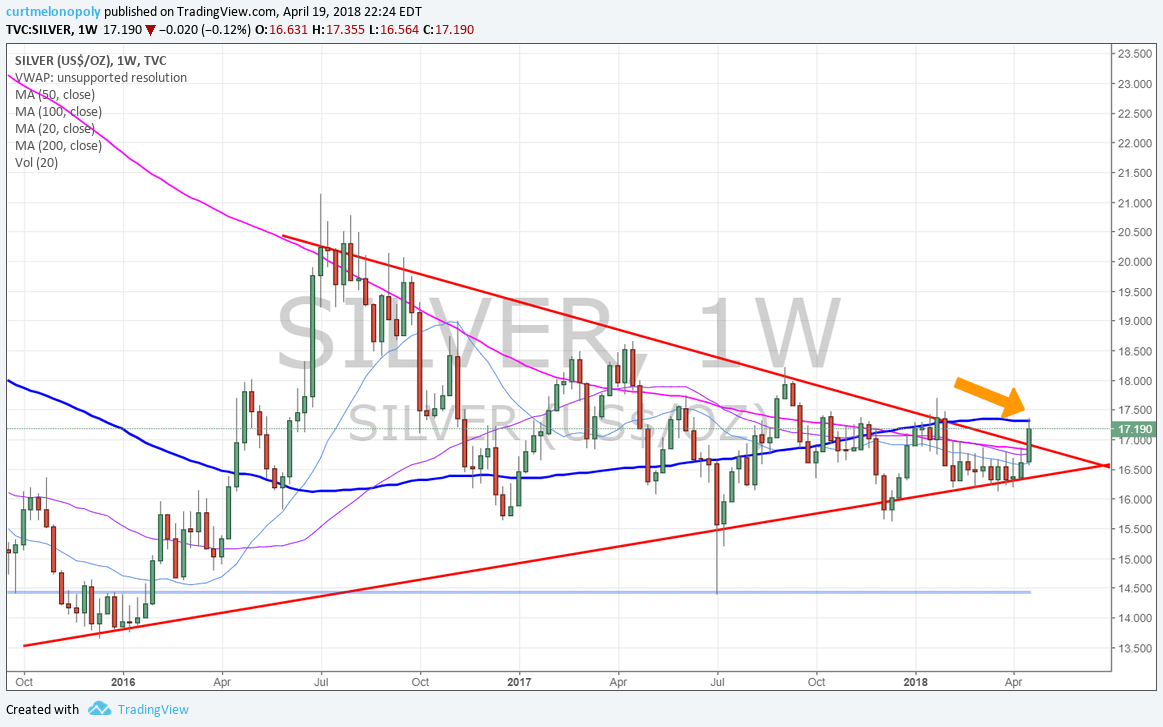 Silver, Weekly. Chart, 100 MA, resistance