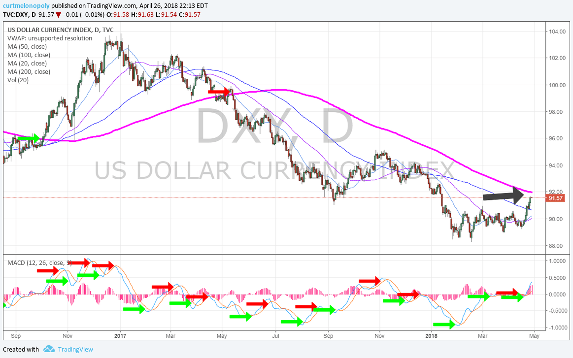 $DXY, USD, dollar, 200 MA, daily, chart