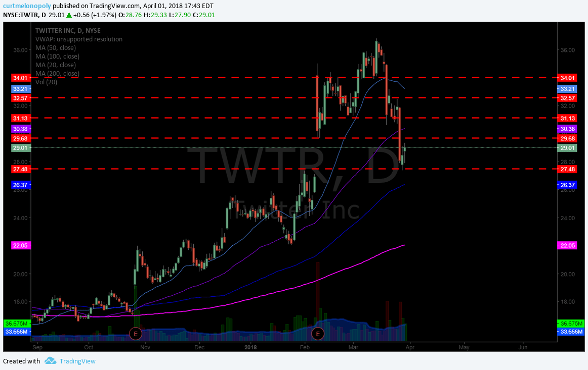 $TWTR, twitter, trading plan, chart