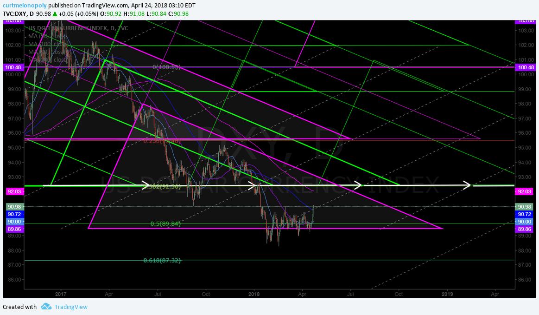 US Dollar, DXY, geometric, model, chart